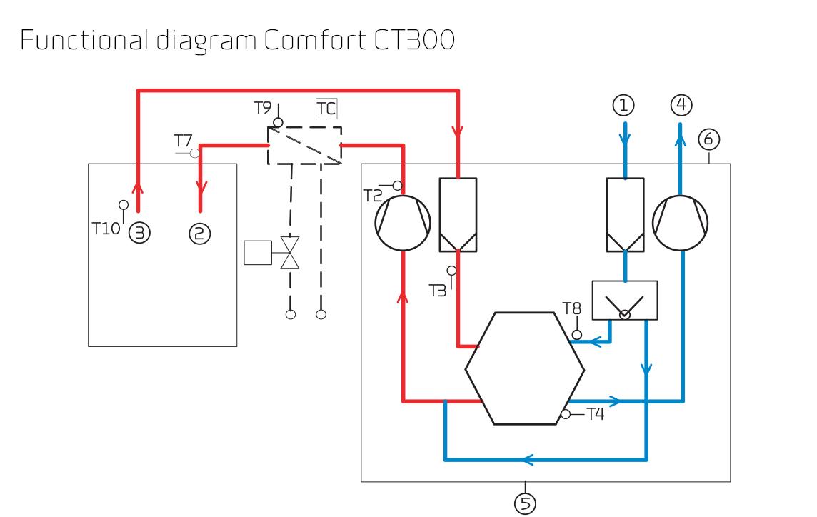 Tidssvarende Comfort CT300/Polar | Nilan BC-03